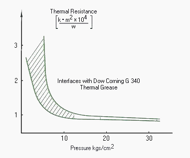 thermal resistance curve